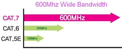 כבל רשת קטגוריה 7 לרוחב פס של עד 600Mhz