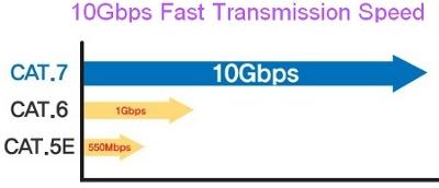 כבל רשת קטגוריה 7, קצב העברת נתונים עד 10Gbps